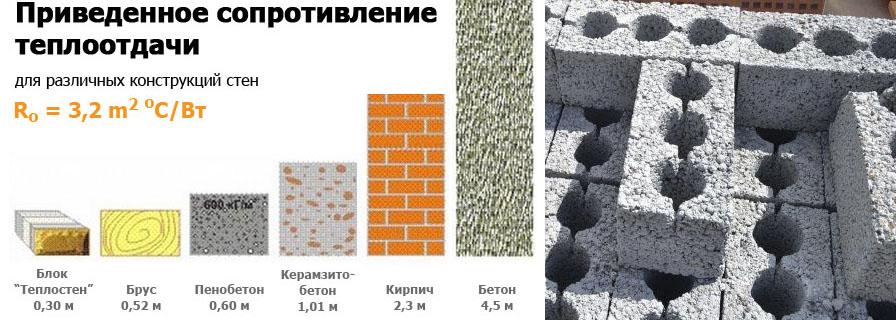 Керамзитобетон сопротивление челси бетон